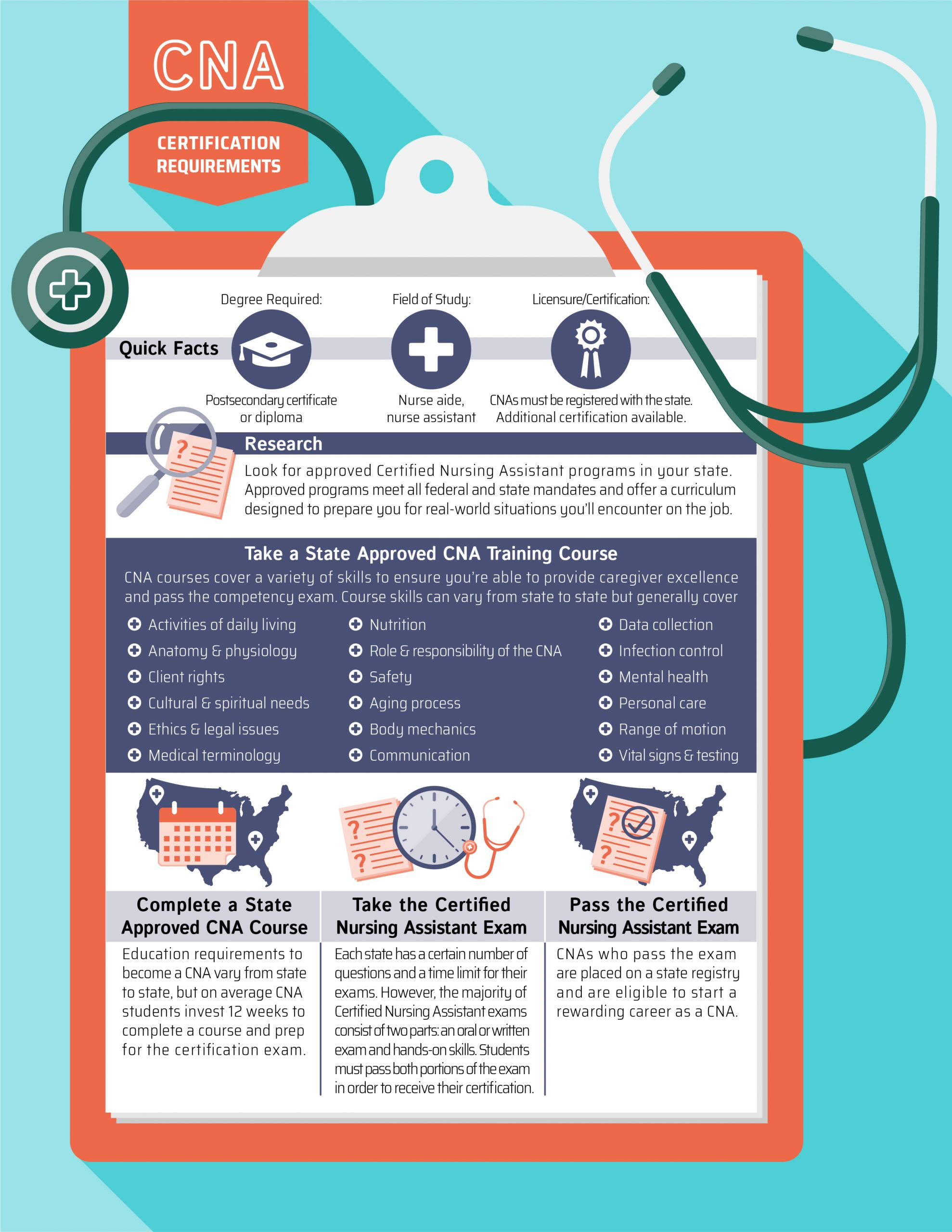 infographic of CNA requirements
